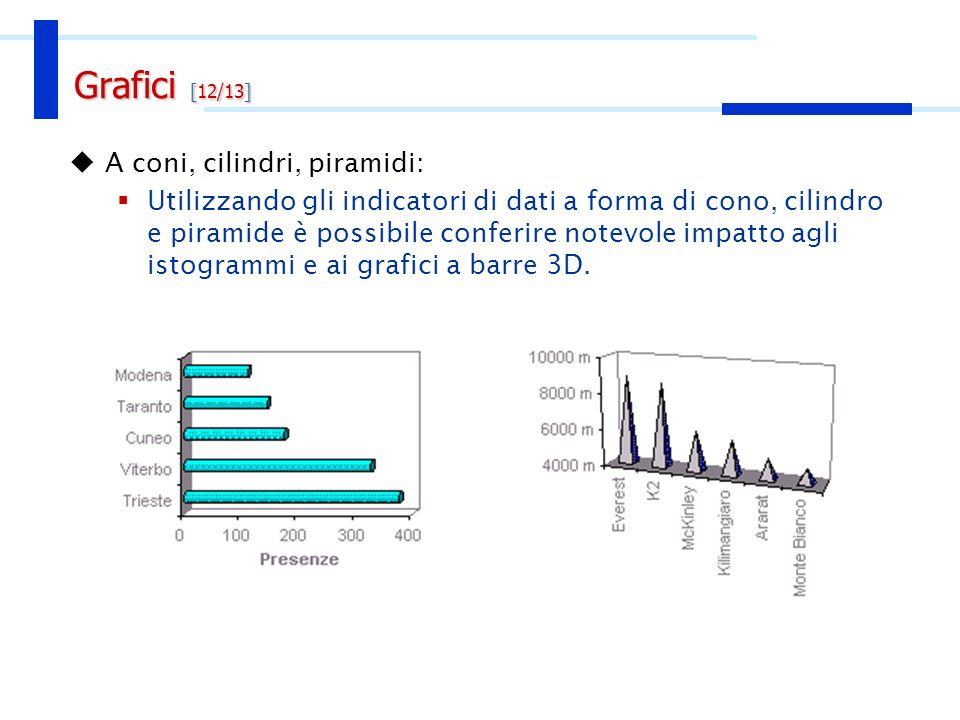 Grafici [13/13] Ideogrammi: